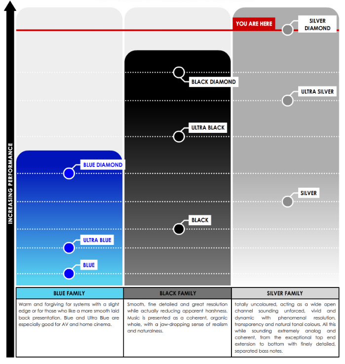 TQ Silver Diamond Performance Chart