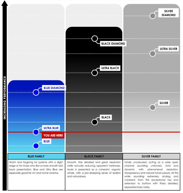 TQ Ultra Blue Performance Chart @ Audio Therapy