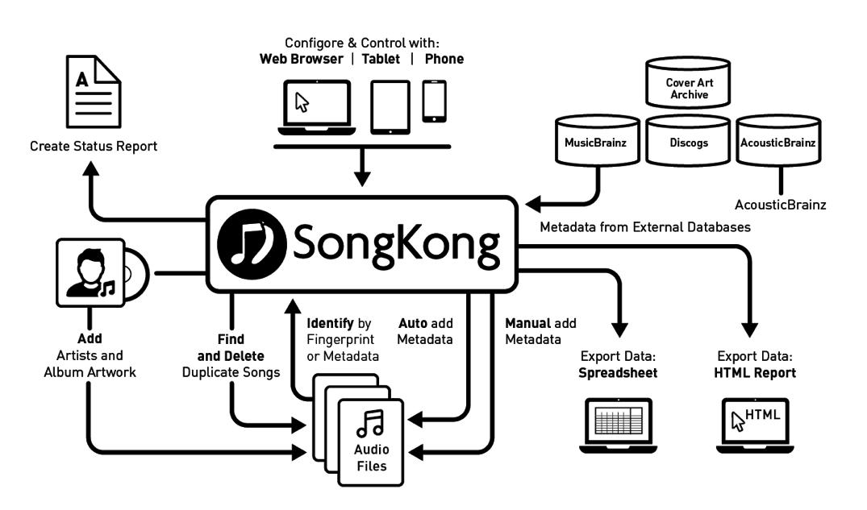 SongKong