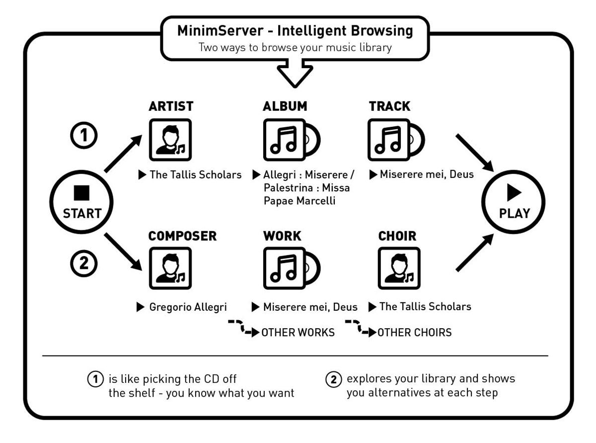 Minimserver @ Audio Therapy